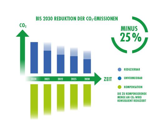 marabu-project-green-reduktion-co2-emissionen.jpg